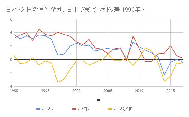 日本・米国の実質金利、日米の実質金利の差 1990年~