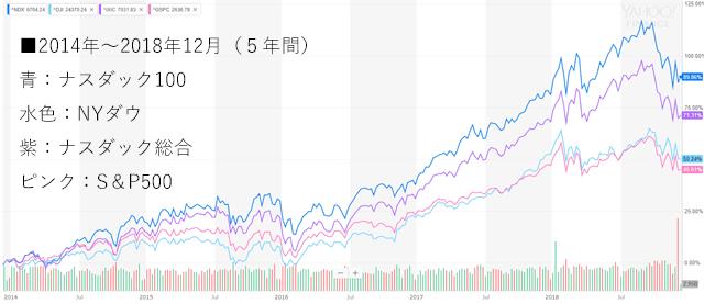 NYダウとナスダック総合指数の比較(5年間)