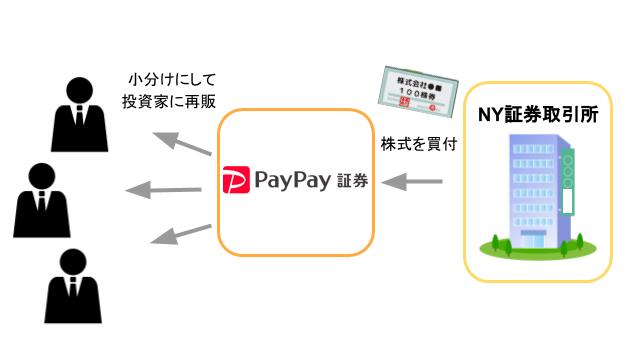 PayPay証券の仕組み