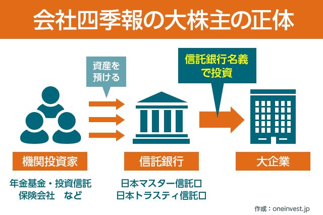 会社四季報大株主の正体は信託銀行
