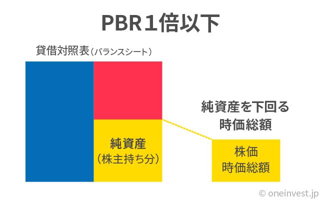 PBR1倍以下