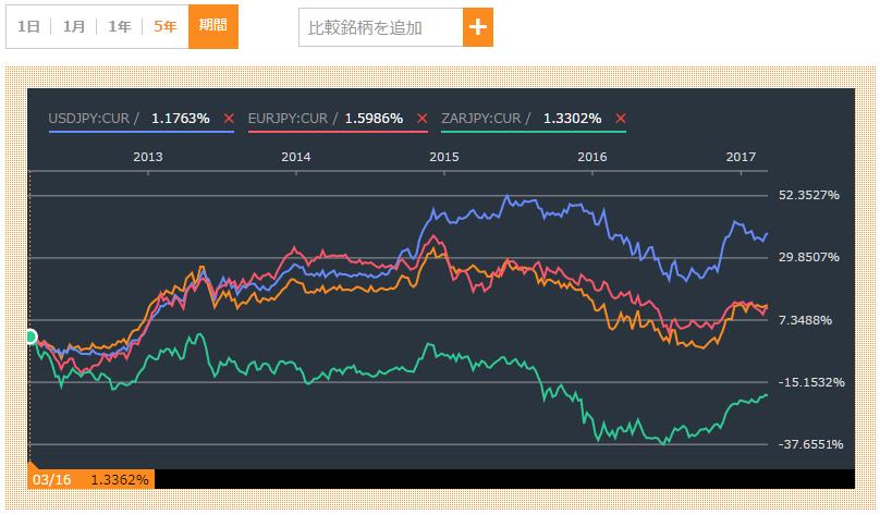 ソル、米ドル、ユーロ、ランドの比較チャート