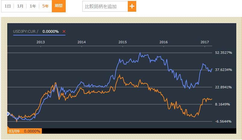 ソル円と米ドル円の比較チャート