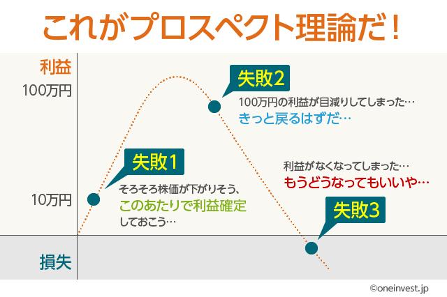 プロスペクト理論のイメージ図