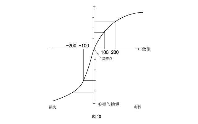 プロスペクト理論のチャート