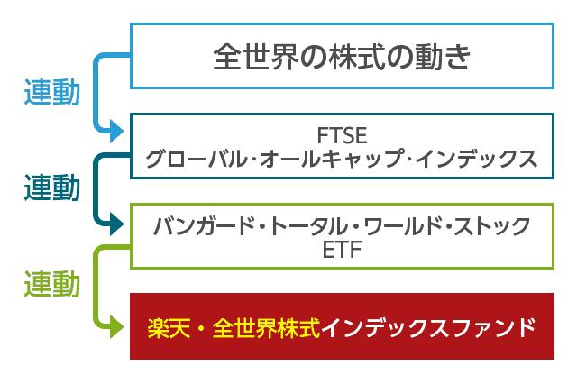 楽天・全世界株式インデックスファンドの仕組み