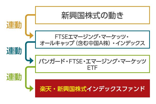 楽天・新興国株式インデックスファンドの仕組み