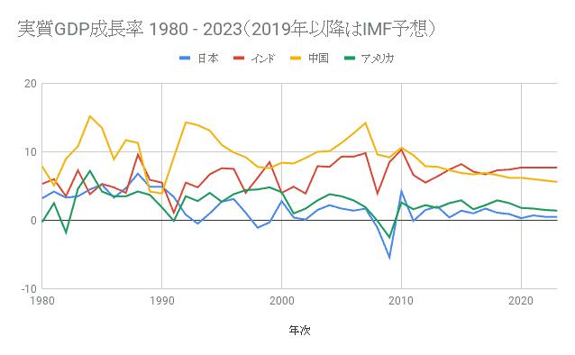 インドの実質GDP成長率