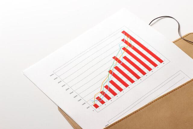 資産運用チャート
