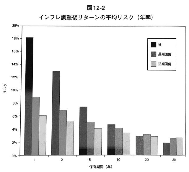 インフレ調整後リターンの平均リスク(年率)