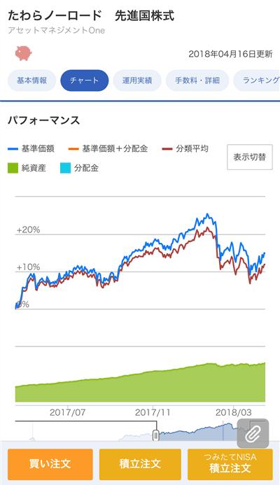 楽天証券の投資信託チャート