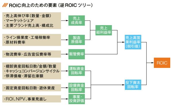 日本ハムのROICツリー