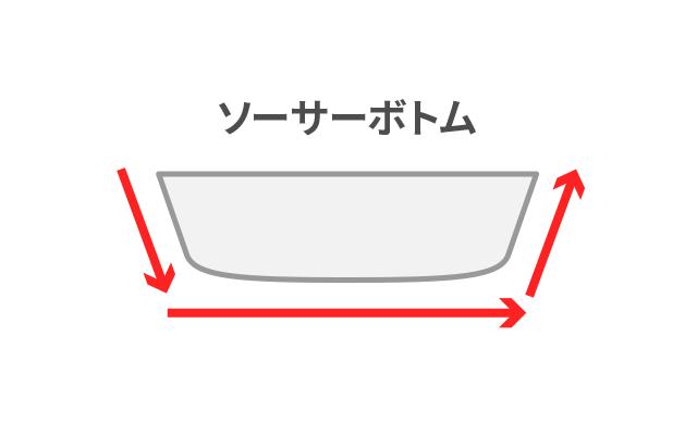 ソーサーボトムのイメージ図