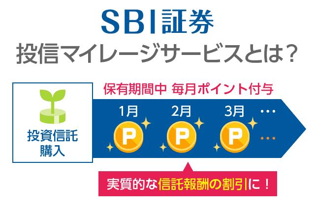 SBI証券 投信マイレージサービス