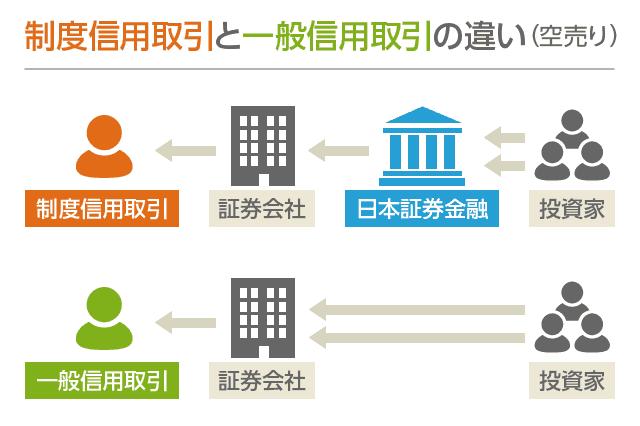 制度信用取引と一般信用取引の違い