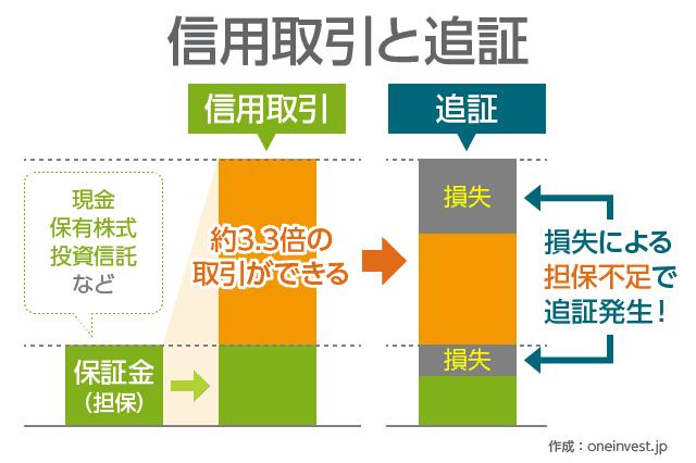 信用取引と追証の説明図