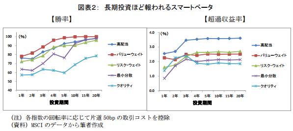 スマートベータ指数の比較