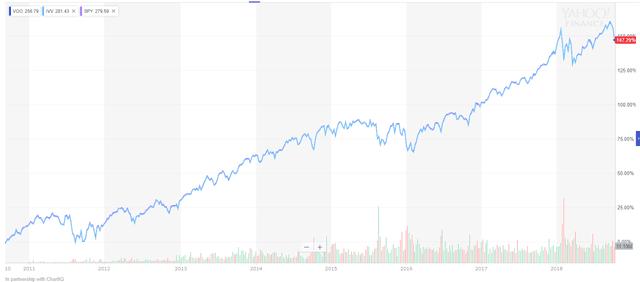 S&P500 ETF 投資リターンの比較