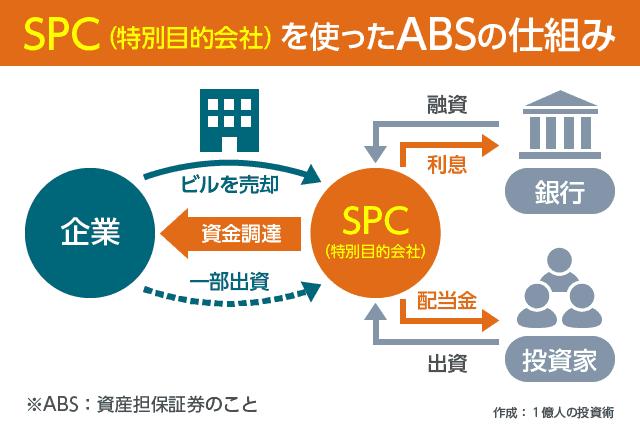 SPC(特別目的会社)の仕組み