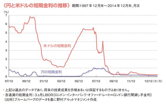 米ドル・円の短期金利の推移