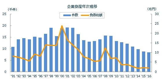 企業倒産件数の推移