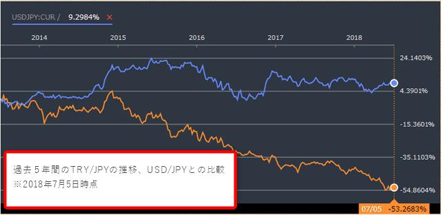 TRY/JPYの推移