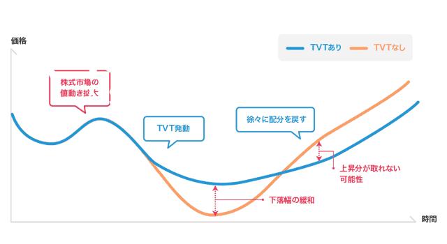 TVT機能