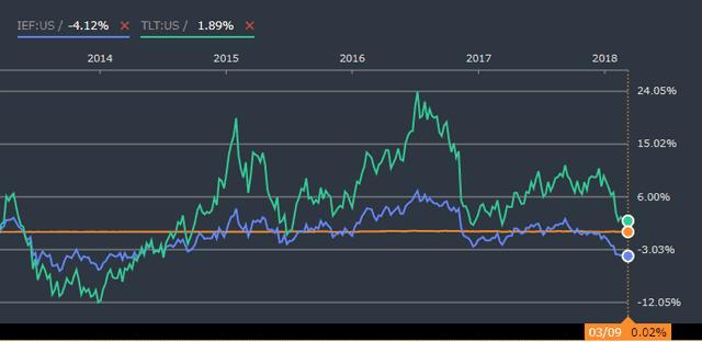 米国債ETFの比較