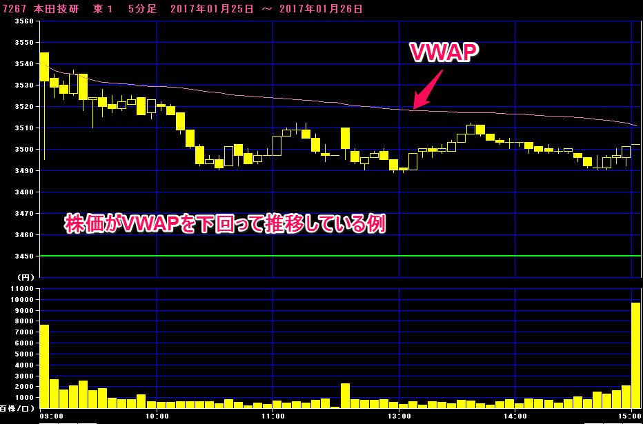 株価がVWAPを下回って推移