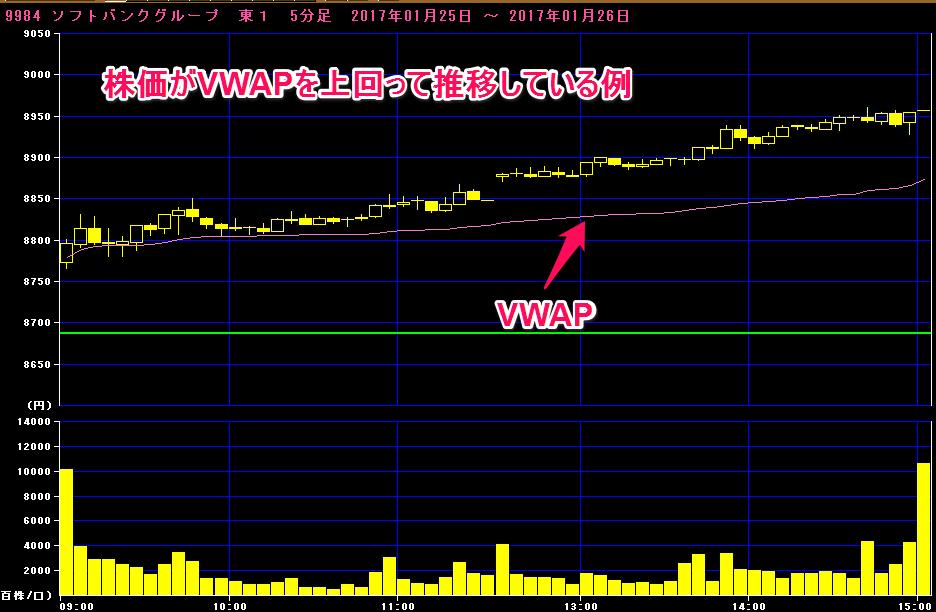 株価がVWAPを上回って推移