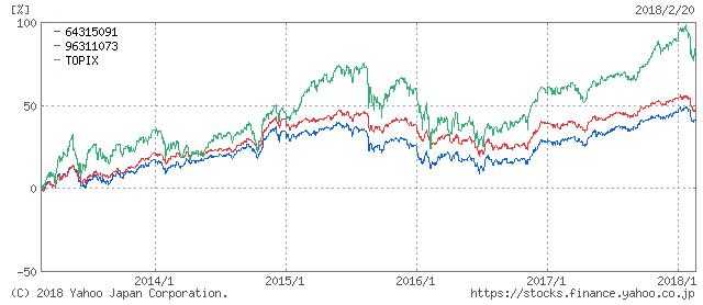 世界経済インデックスファンドの基準価格の推移
