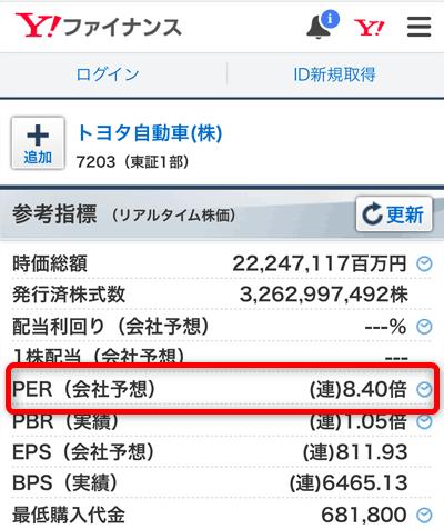 現在のPER